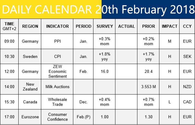 Daily Calendar February 2018 : Other today s economic events profit forex