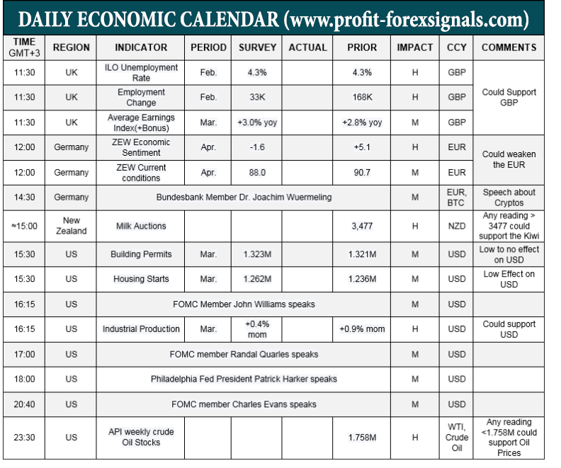 Daily forex economic calendar