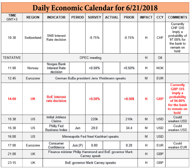 Other economic highlights for today 6 21 2018 Profit Forex Signals BLOG